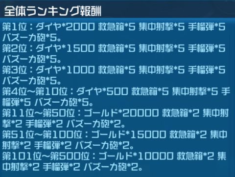 無限モードの全体ランキング報酬